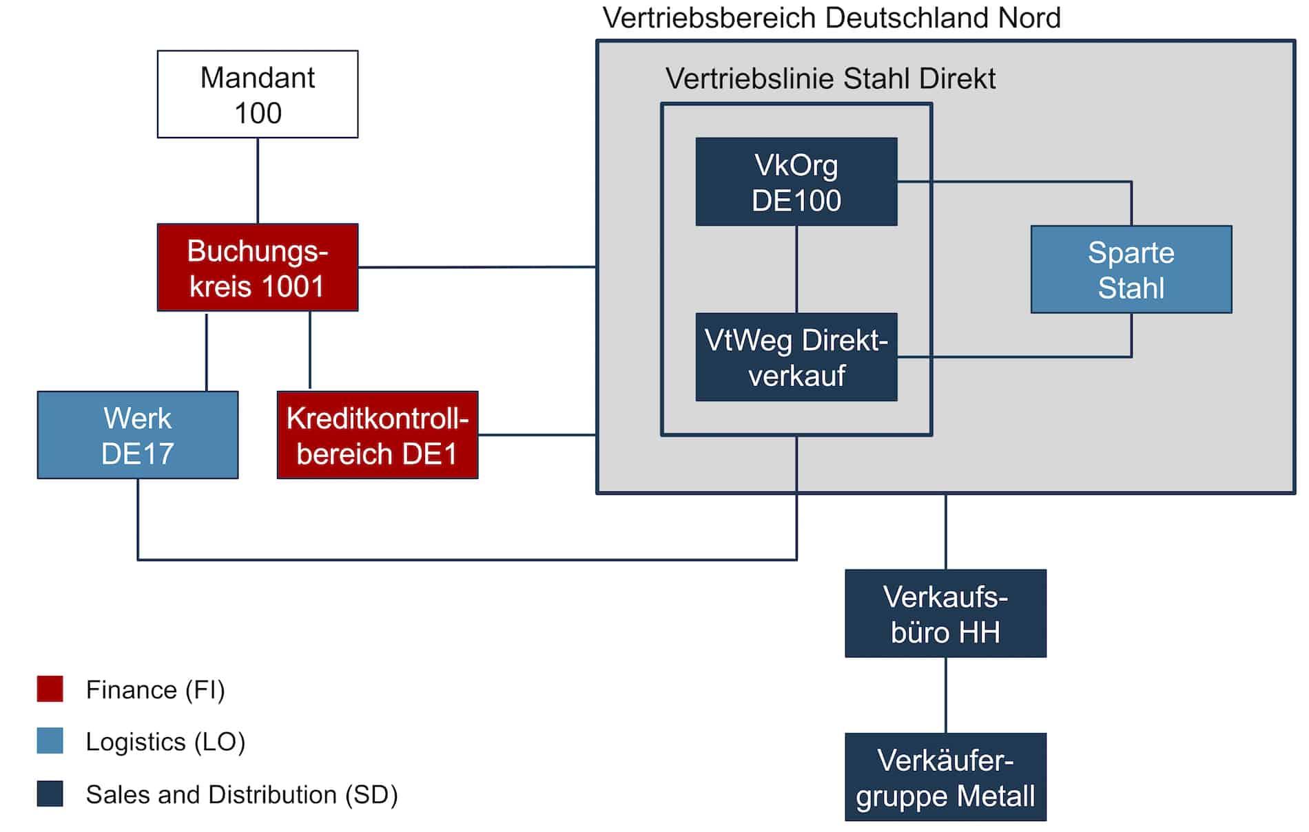 SAP SD-Organisationsstruktur Beispiel