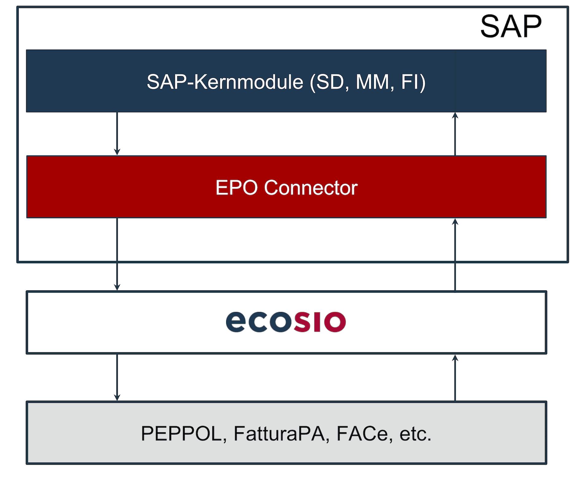 Konvertierung und Versand von e-Rechnungen mithilfe eines Dienstleisters und ohne e-Rechnungs-Framework