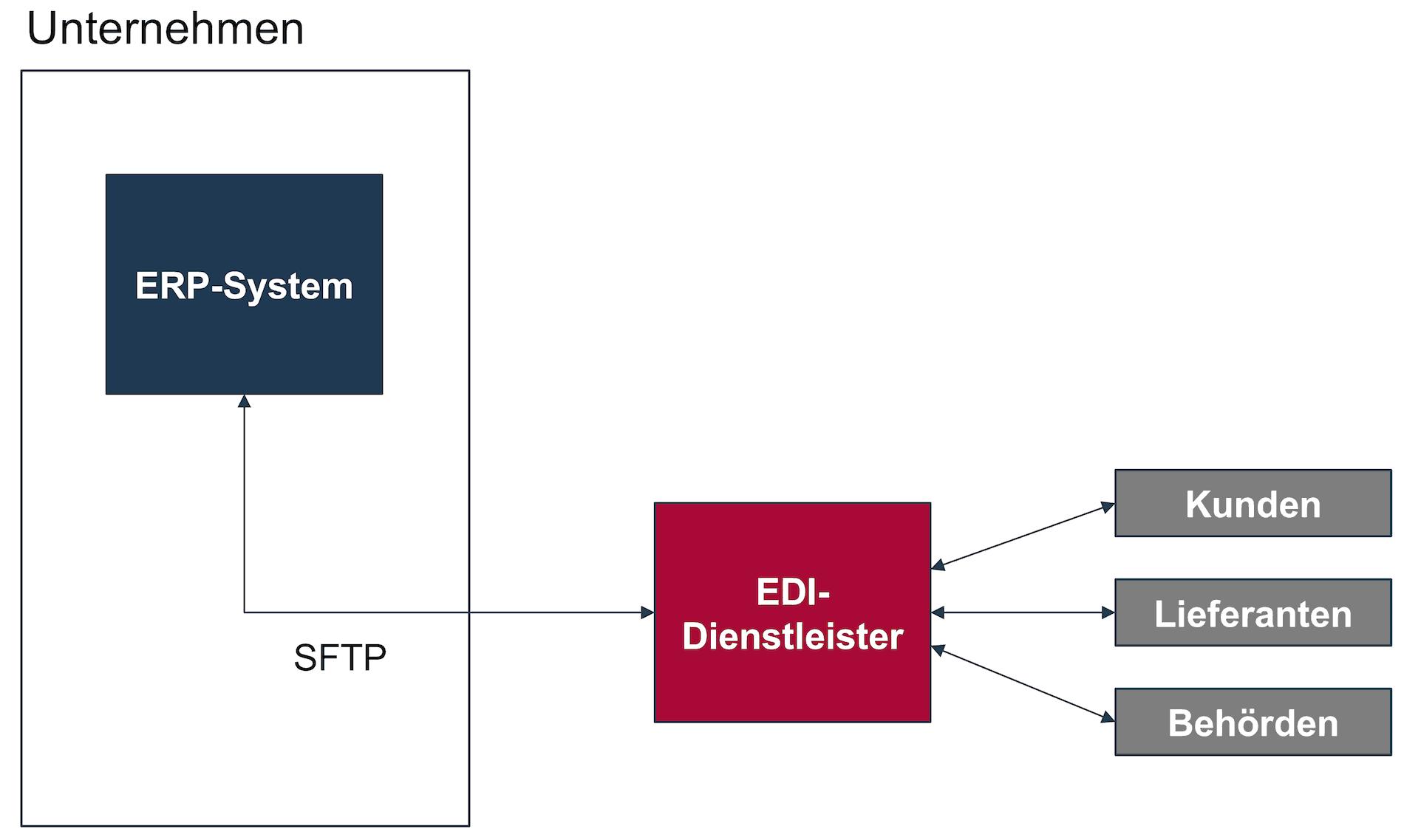 SFTP zwischen Unternehmen und EDI-Dienstleister