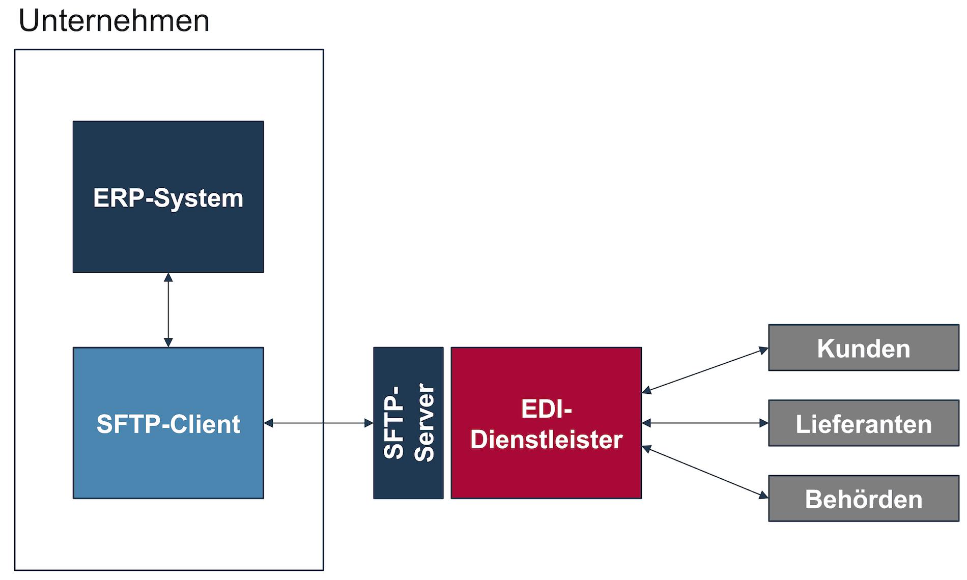 SFTP-Server beim EDI-Dienstleister