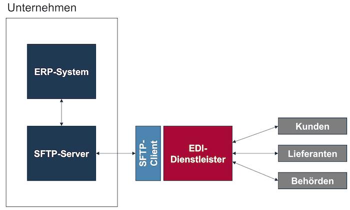 SFTP-Server im Unternehmen