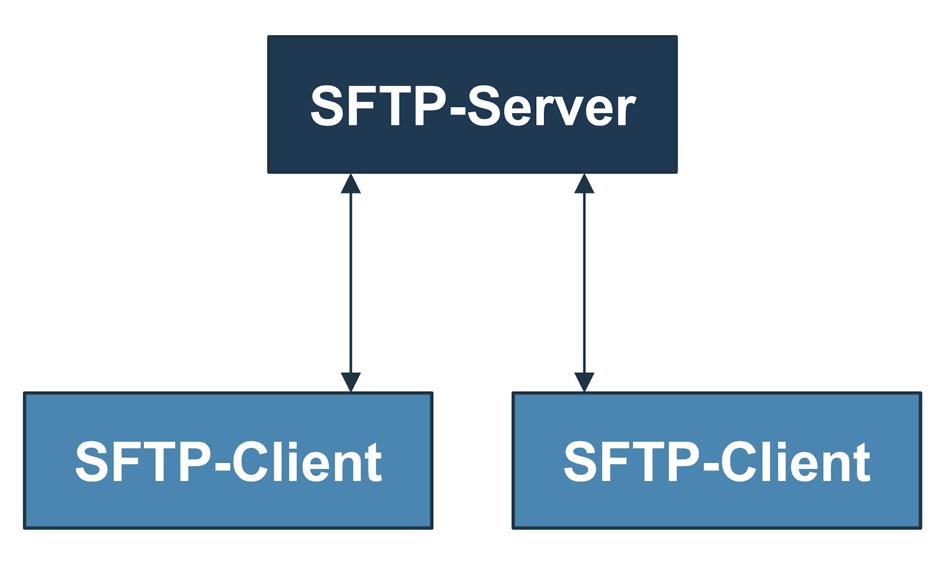 SFTP-Server und SFTP-Client