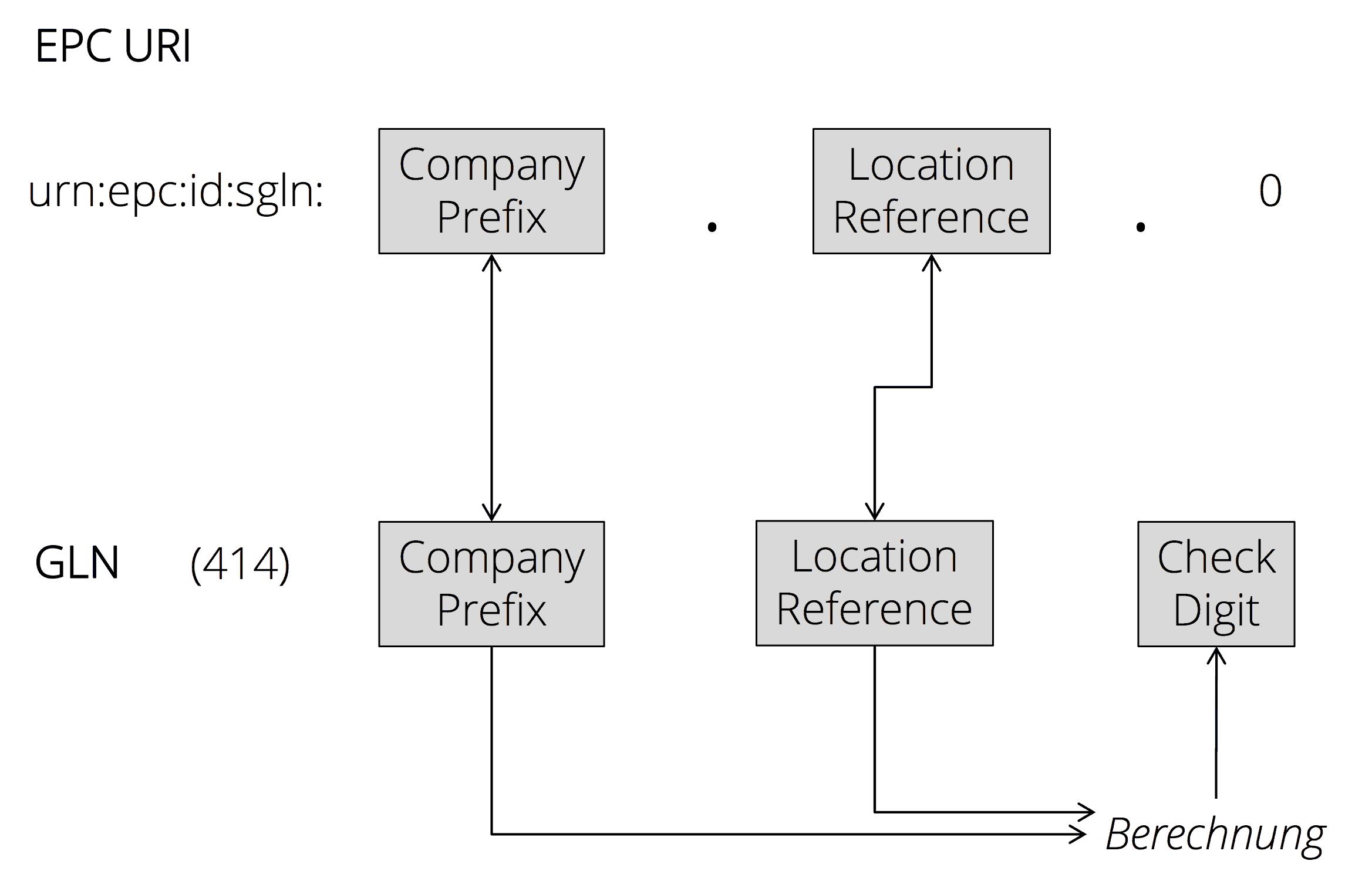 Erzeugung einer SGLN