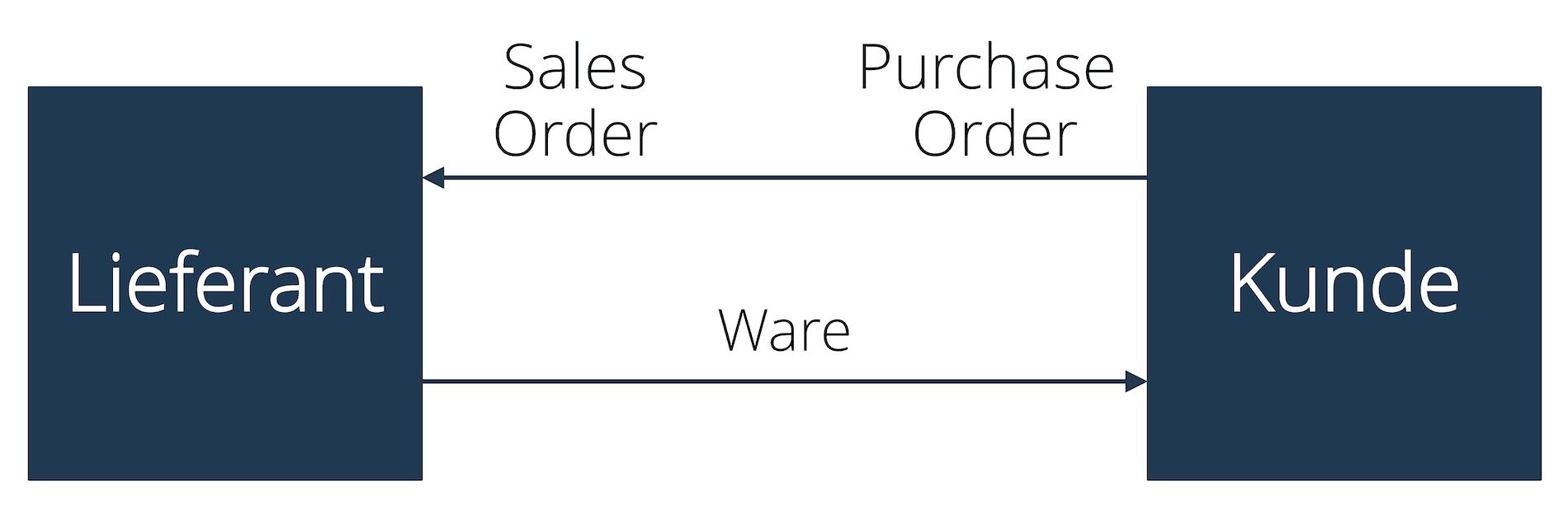 Purchase Order und Sales Order
