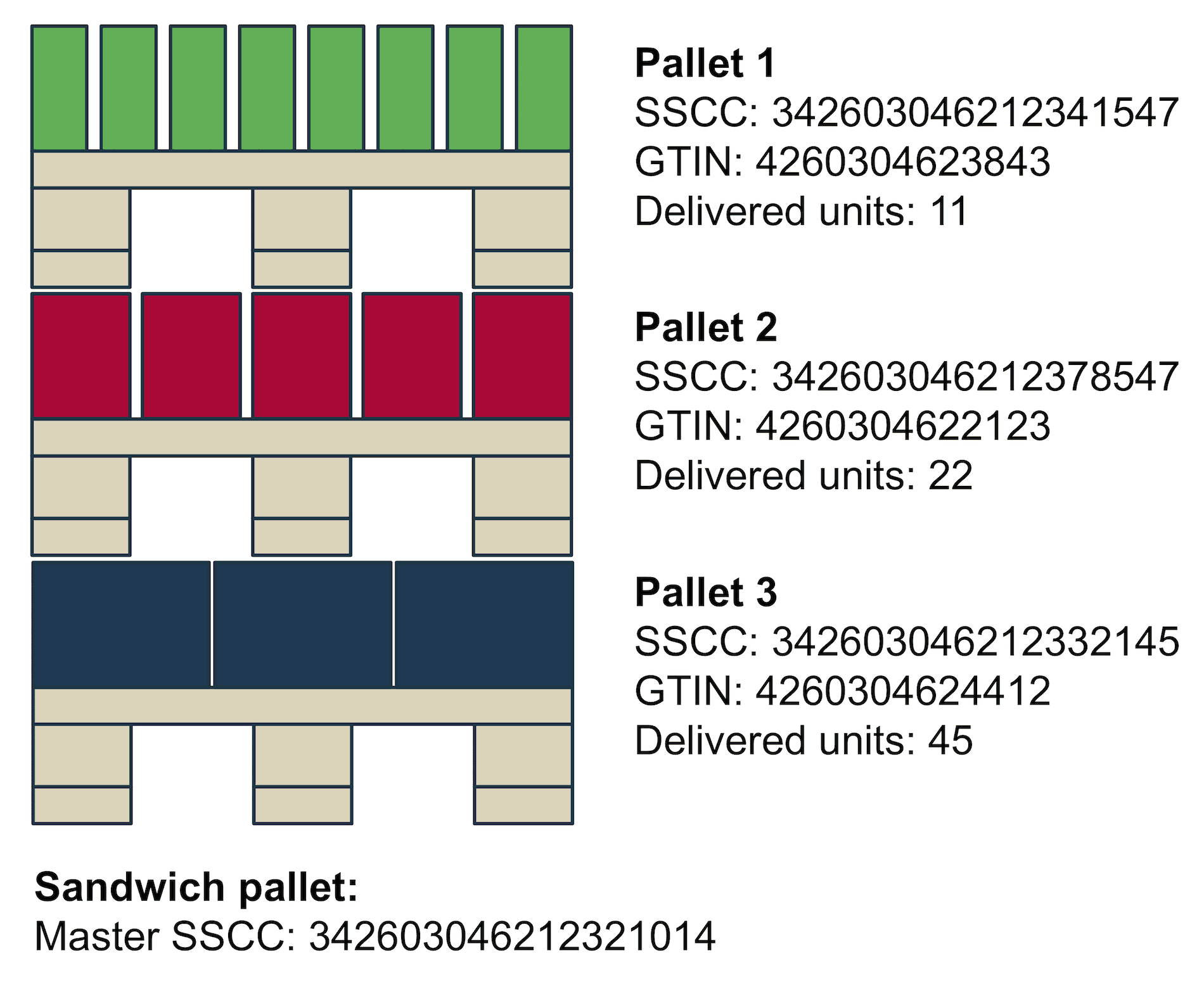 Sample delivery structure