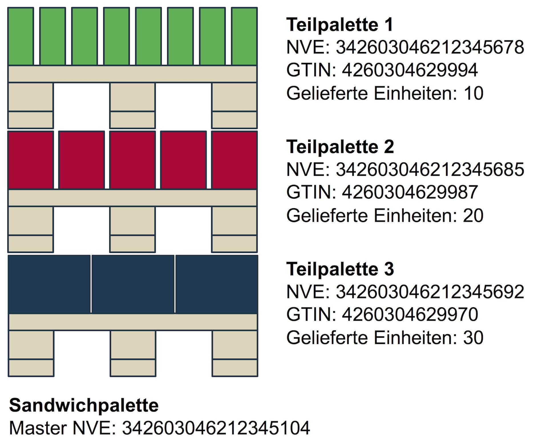 Beispiel für eine Sandwichpalette