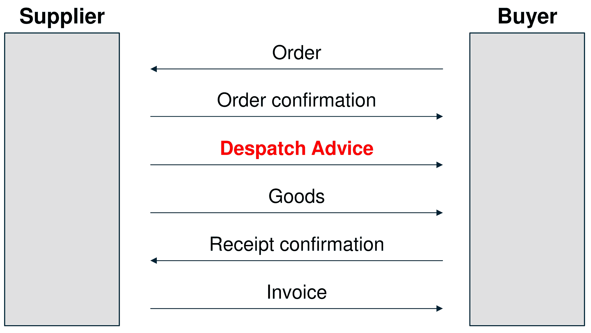 Sequence of electronic documents in a procurement process in the retail industry
