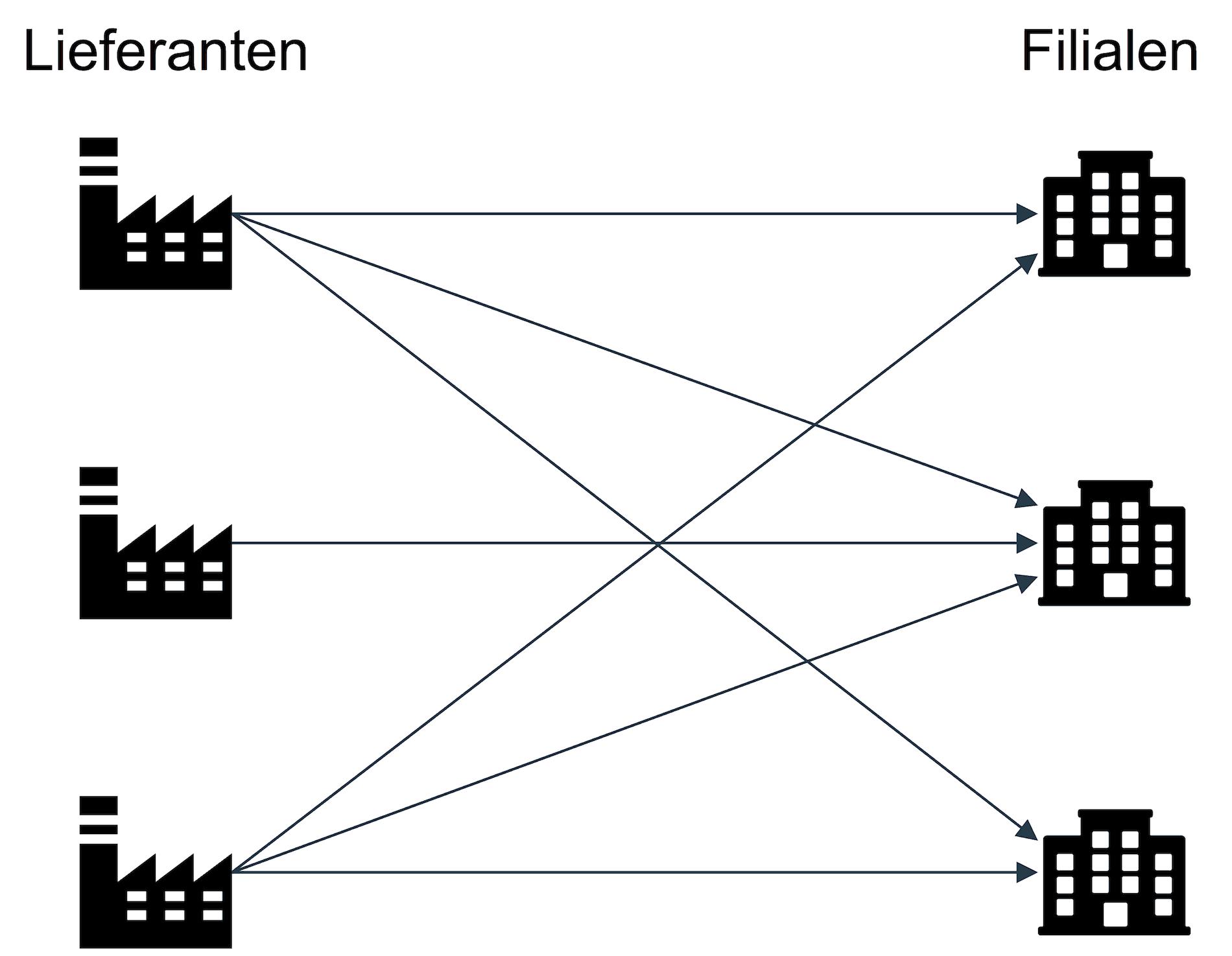 Beispiel für Streckenbelieferung