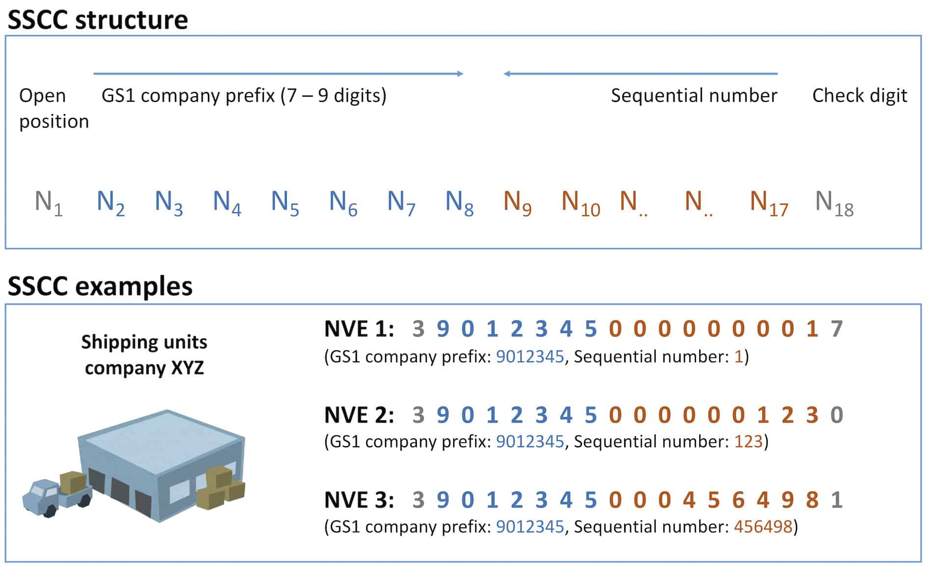 Structure of SSCC numbers