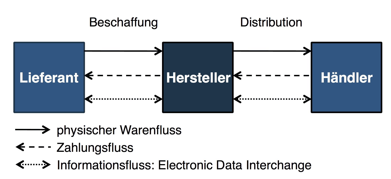 Einfache Supply-Chain