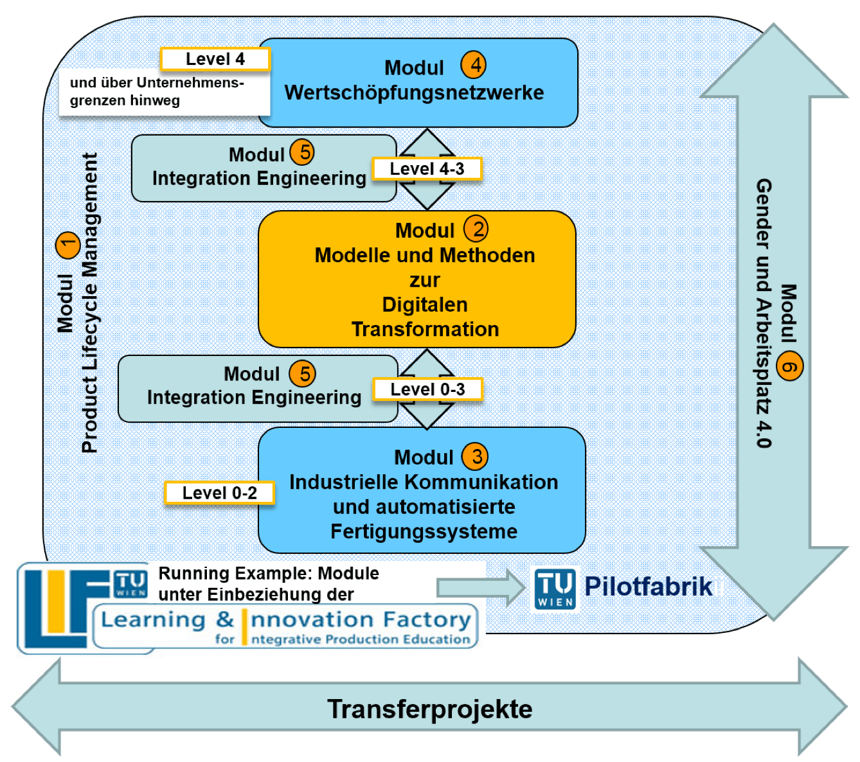 DigiTrans 4.0 Module