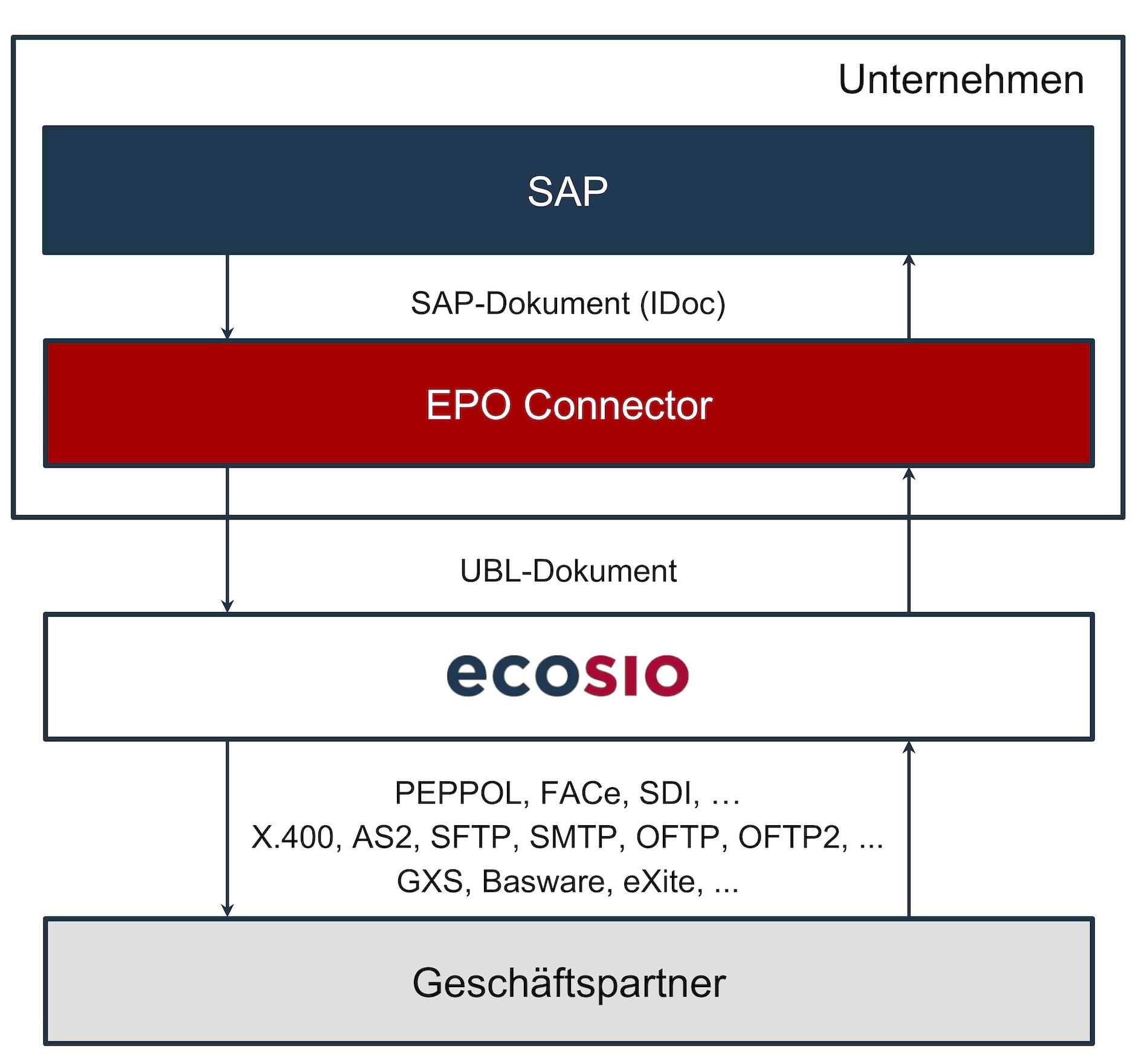 Konvertierung und Versand von UBL-Dokumenten mit dem EPO Connector und ecosio