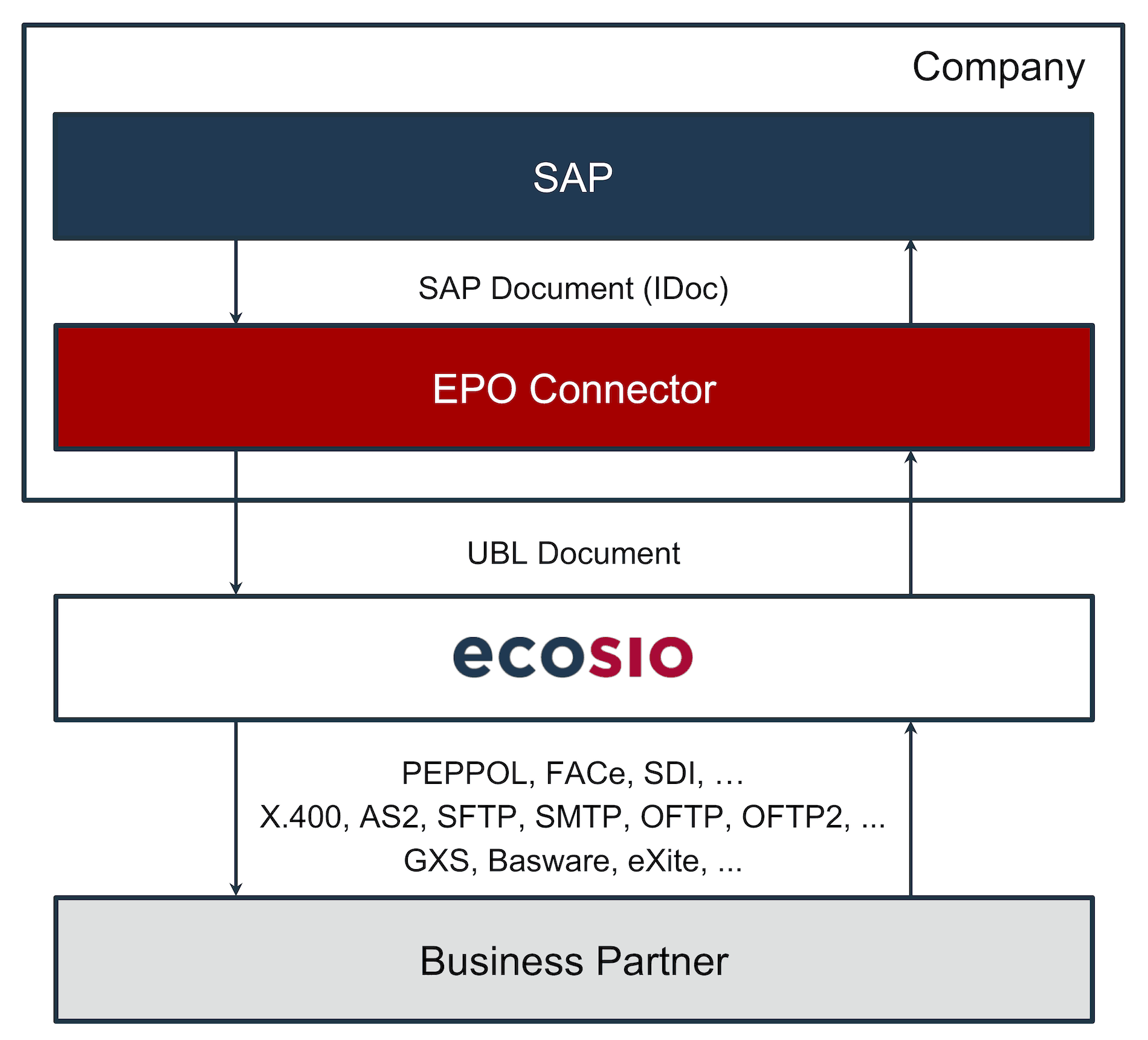 Conversion and Dispatch of UBL Documents with the EPO Connector and ecosio