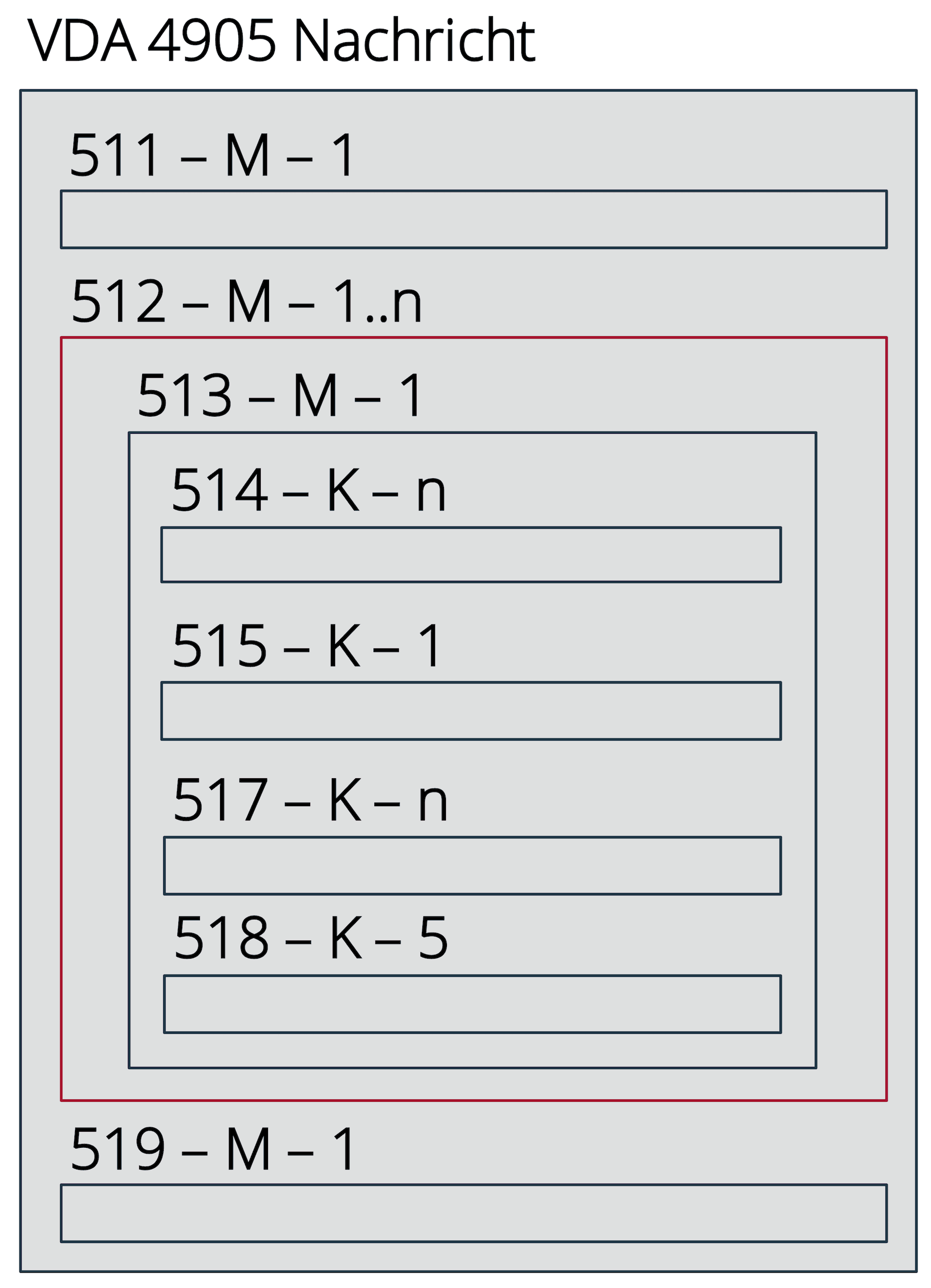 Aufbau eines VDA 4905 Lieferabrufs