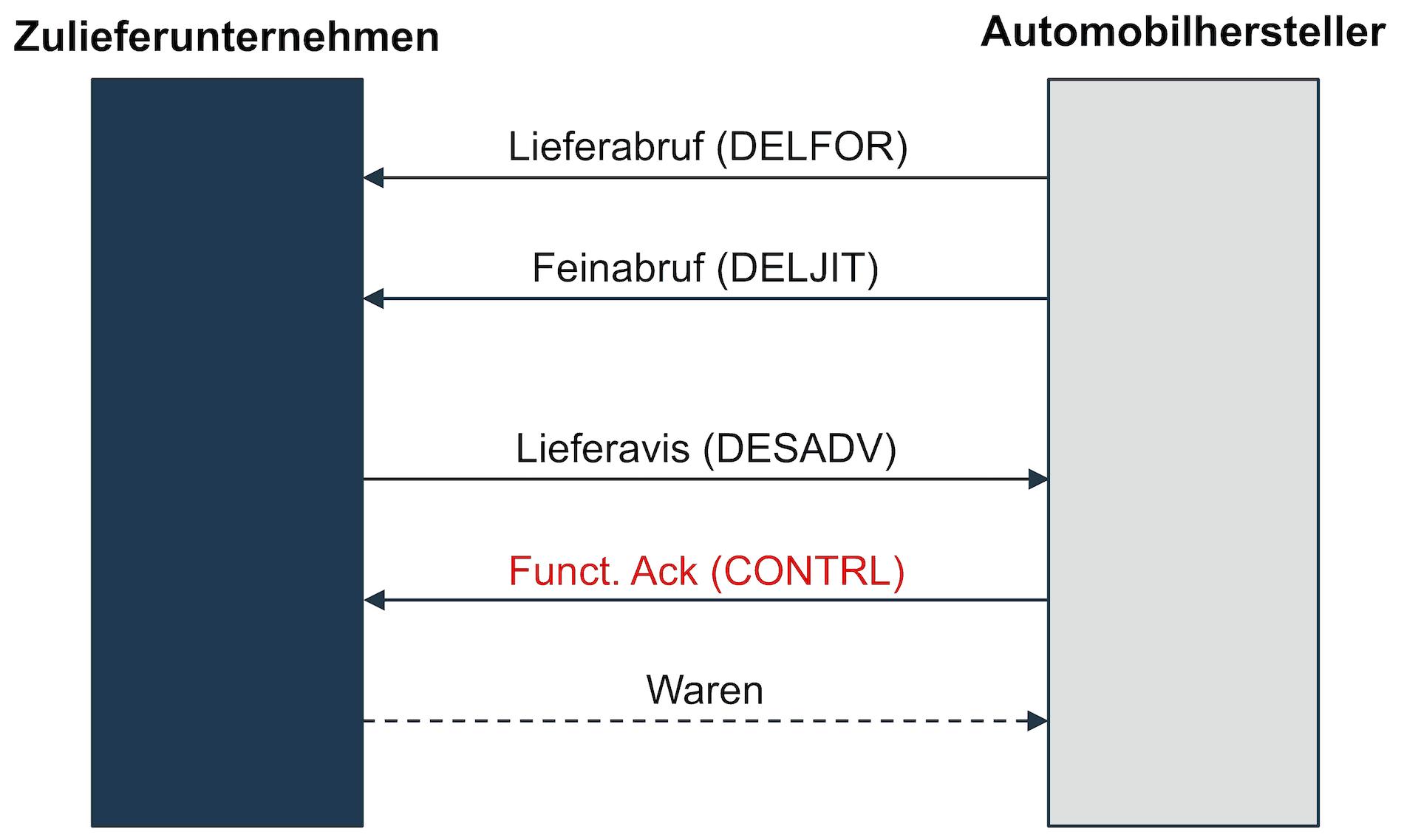 CONTRL-Nachricht in einem SAP SD-Prozess