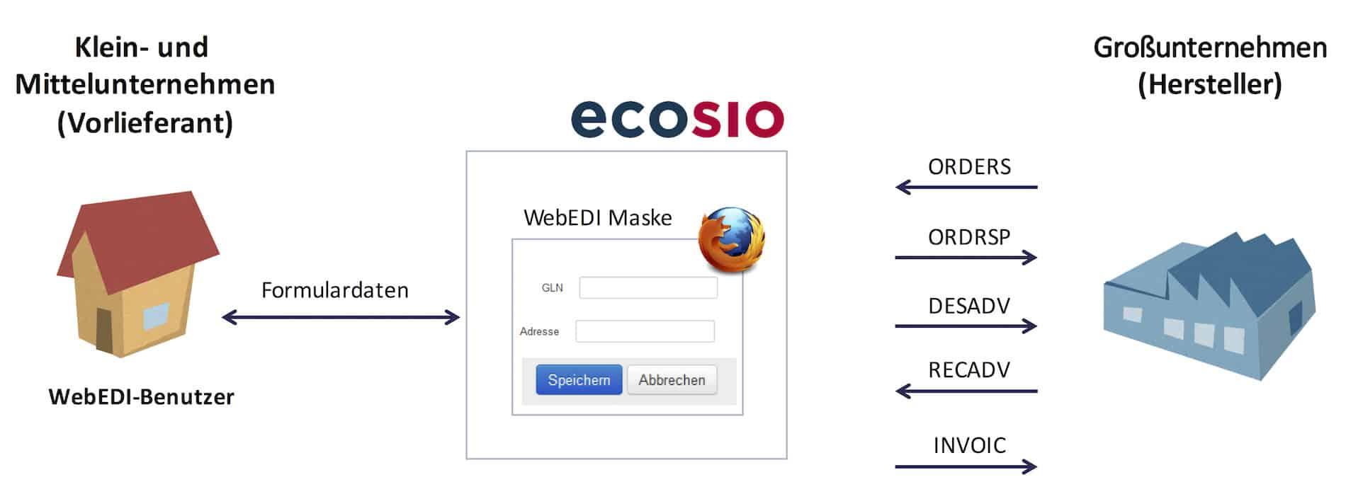 Verwendete Dokumenttypen bei WebEDI