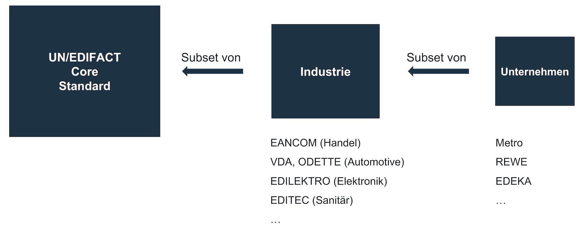 Verschiedene Industrien und Unternehmen erstellen Subsets des UN/EDIFACT Standards