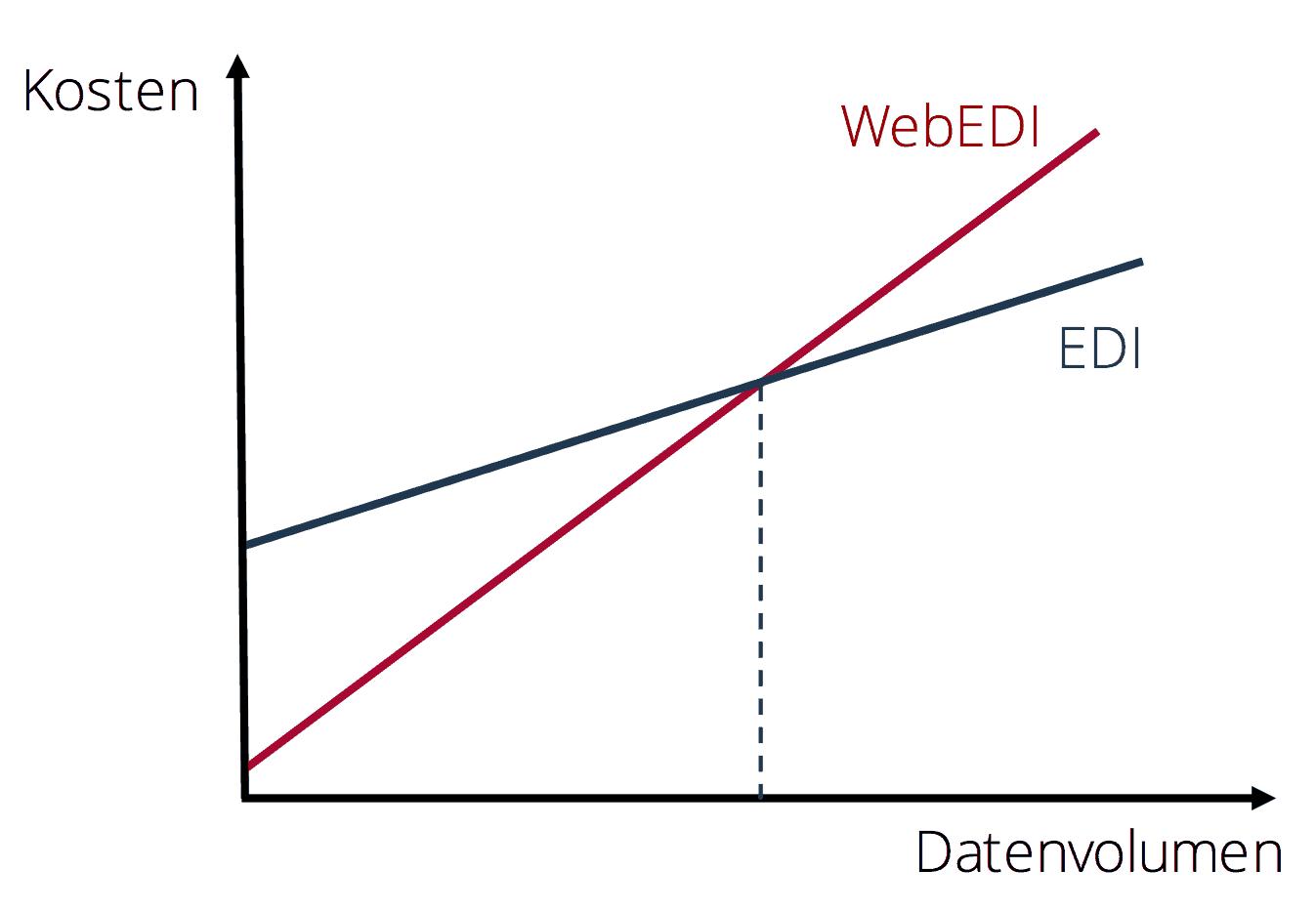 WebEDI vs. EDI