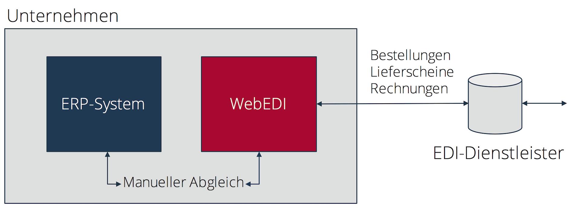 Belegübernahme bei WebEDI