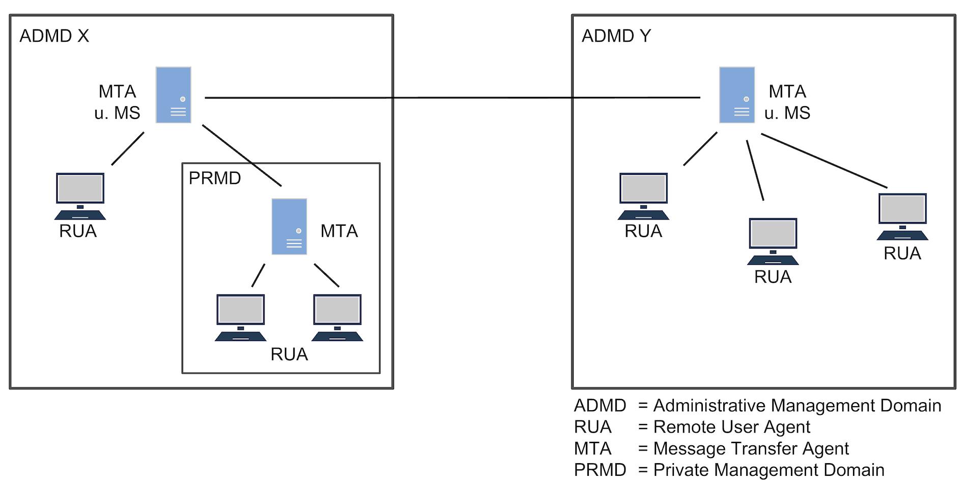 Von Usern erstellte Nachrichten werden über MTAs im X.400-Netzwerk versendet.