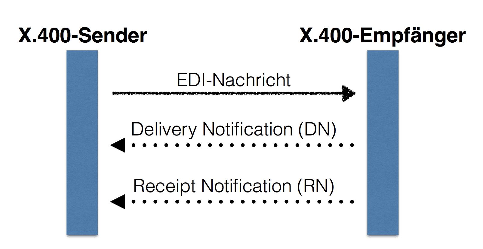 Empfangsbestätigung bei X.400