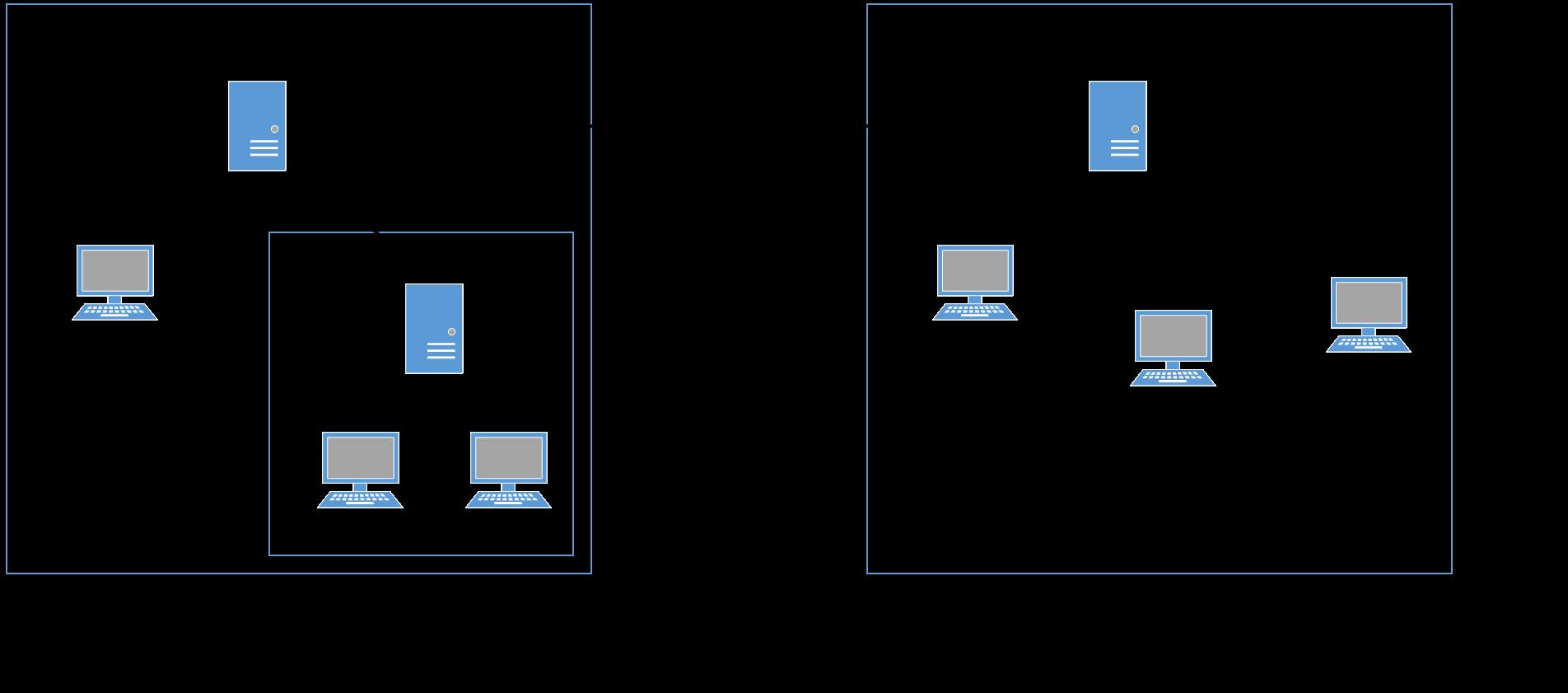 X.400 Netzwerk Topologie