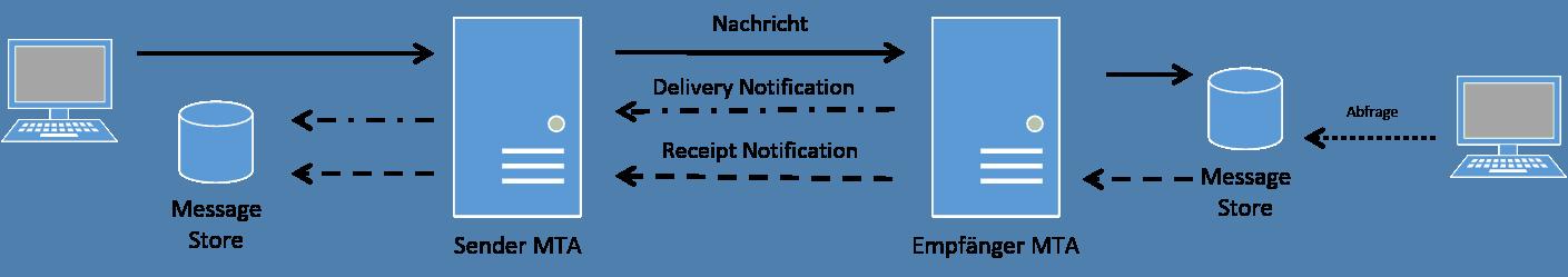 Notifications bei X.400