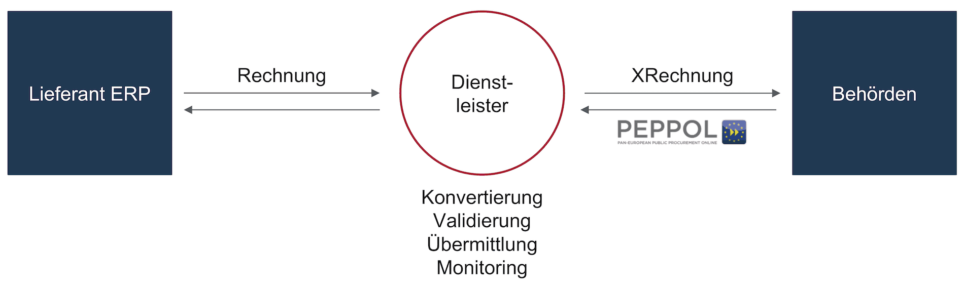 Example of an XRechnung Workflow Using a Service Provider