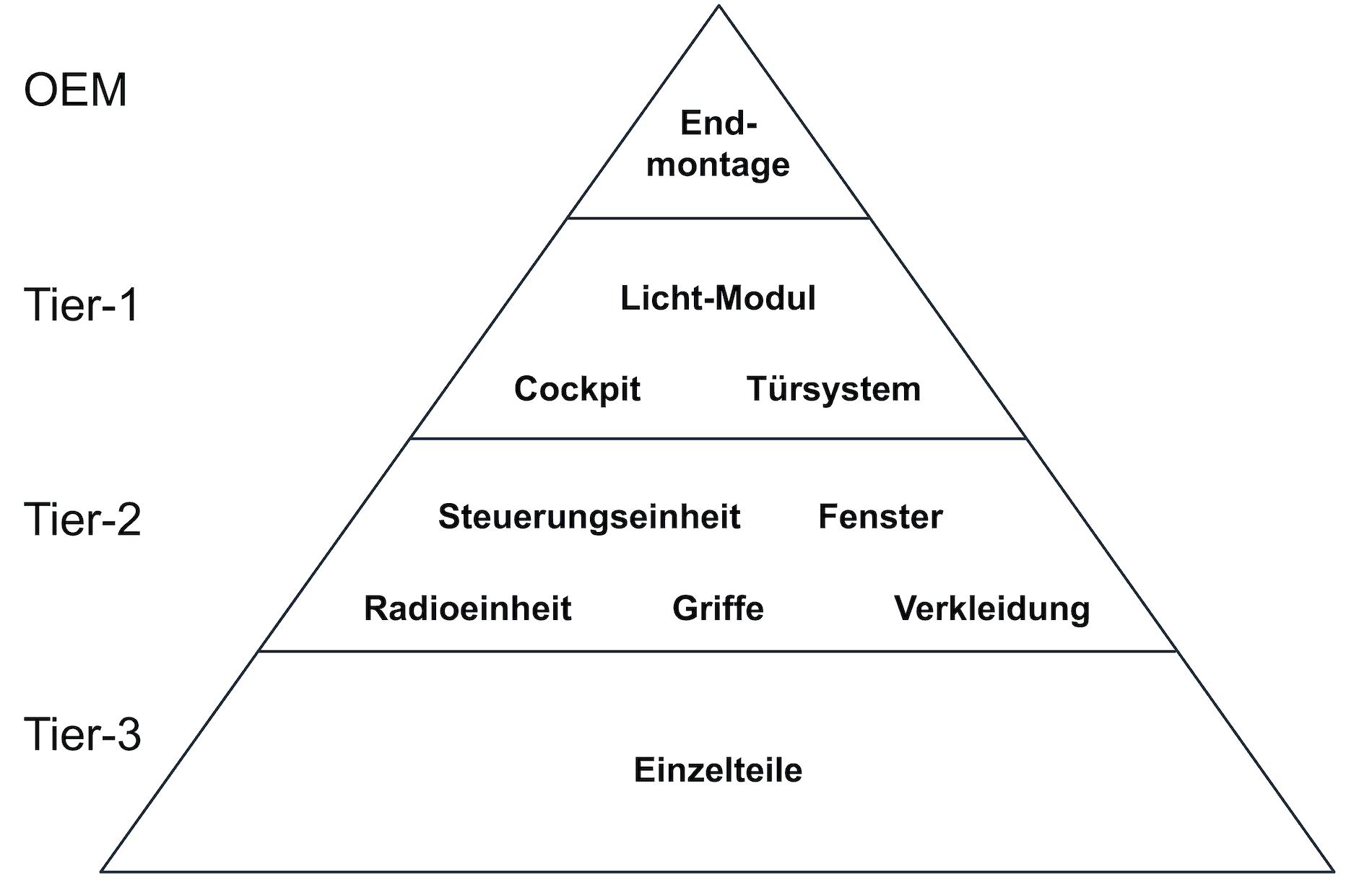 Zulieferpyramide in der Automobilindustrie Tier Lieferant