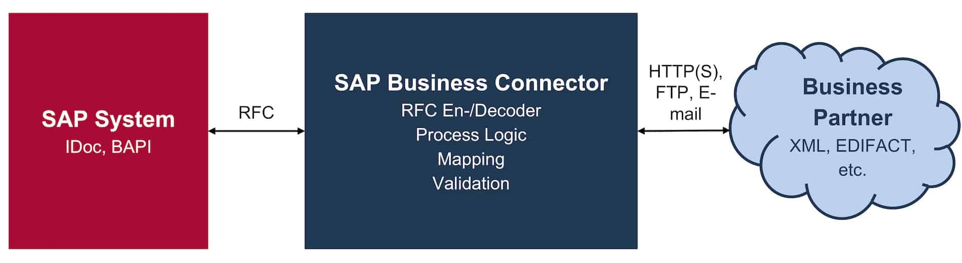 Document Exchange with the Help of the SAP Business Connector