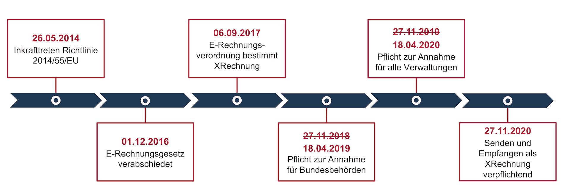 Wichtige Meilensteine der e-Rechnung in Deutschland XRechnung