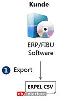 Export der CSV Daten