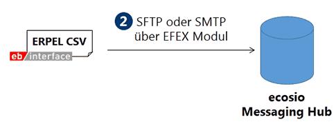Übermittlung mittels SFTP oder EFEX