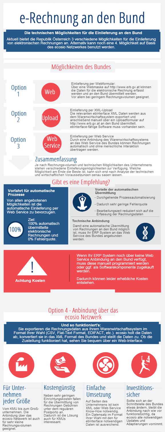 e-Rechnung an den Bund Infografik