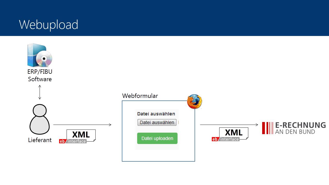 Übermittlung mittels Webupload