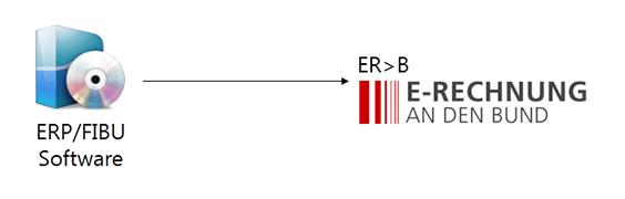 Anbindung eines ERPs an die Schnittstelle des Bundes