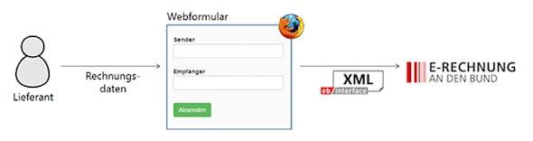 Einlieferung per Web Formular