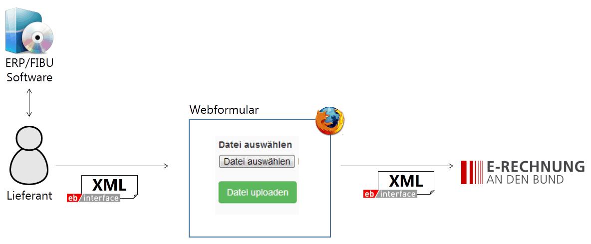 Einlieferung per Web Upload