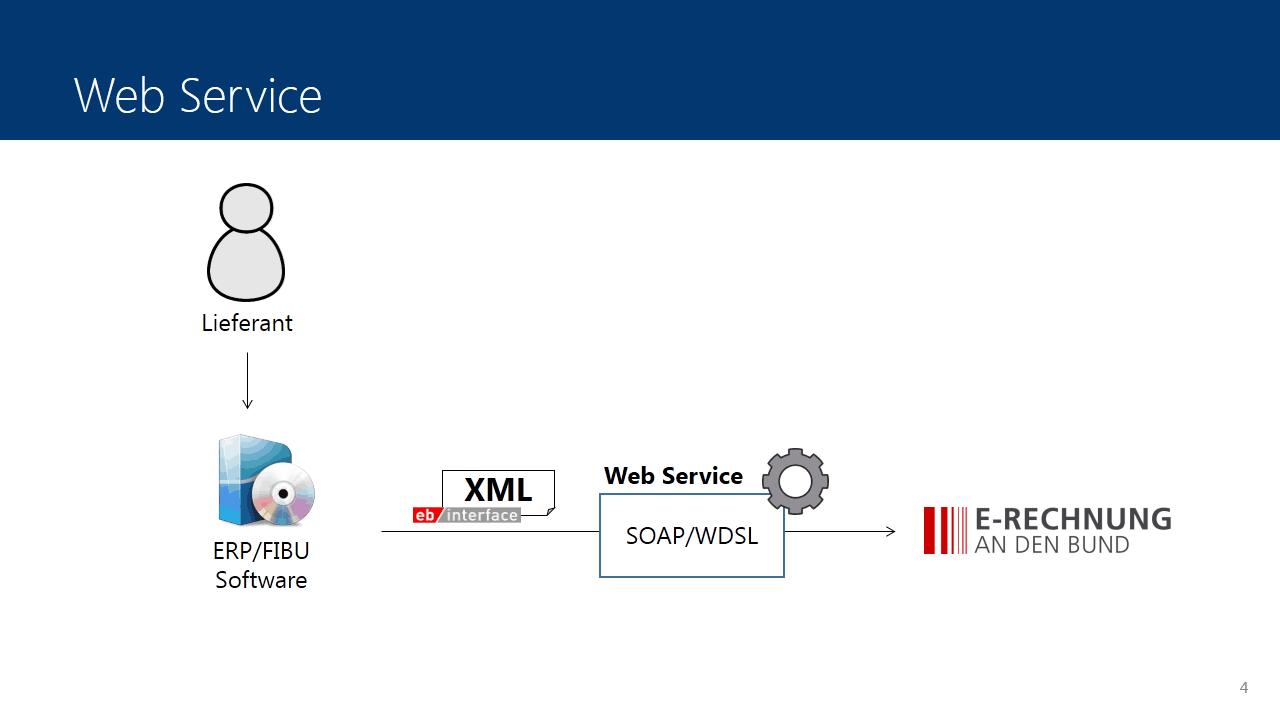 Übermittlung mittels Web Service