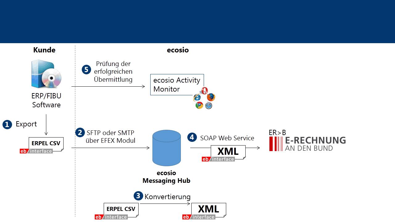 Einlieferung von elektronischen Rechnungen mittels CSV Export