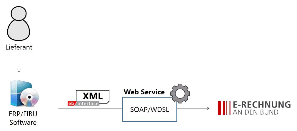 Einlieferung per Web Service