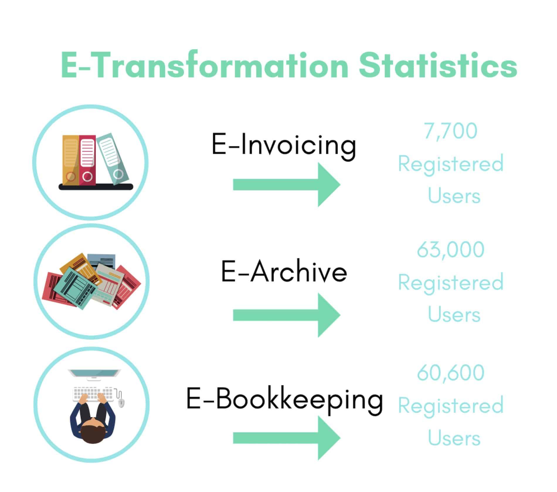 Statistics on e-Transformation in Turkey