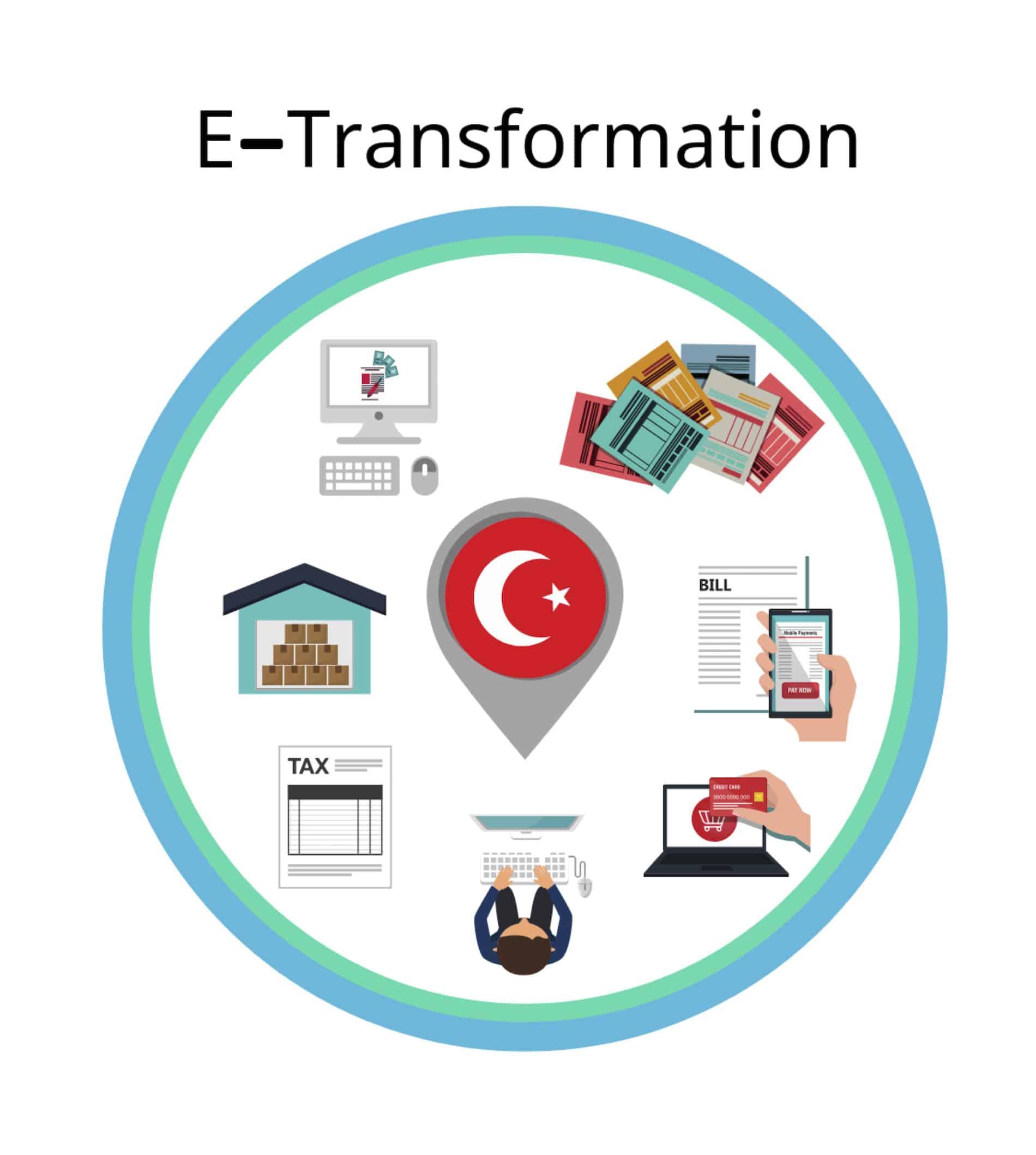 E-Transformation