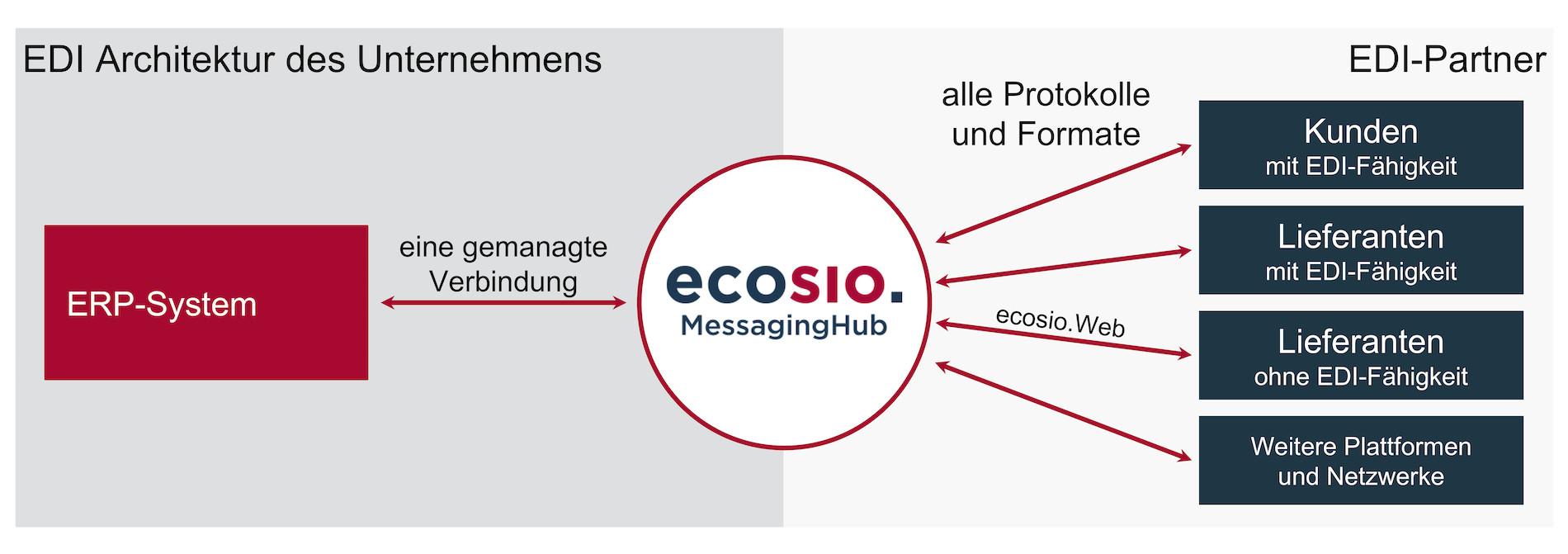 Unternehmen benötigen nur eine Verbindung zum ecosio.MessagingHub
