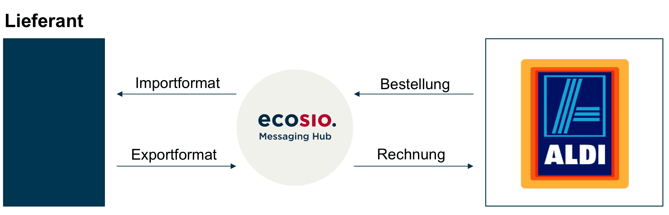 ecosio.EDI mit ALDI
