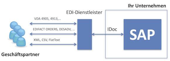 Elektronischer Datenaustausch mit einem EDI-Dienstleister