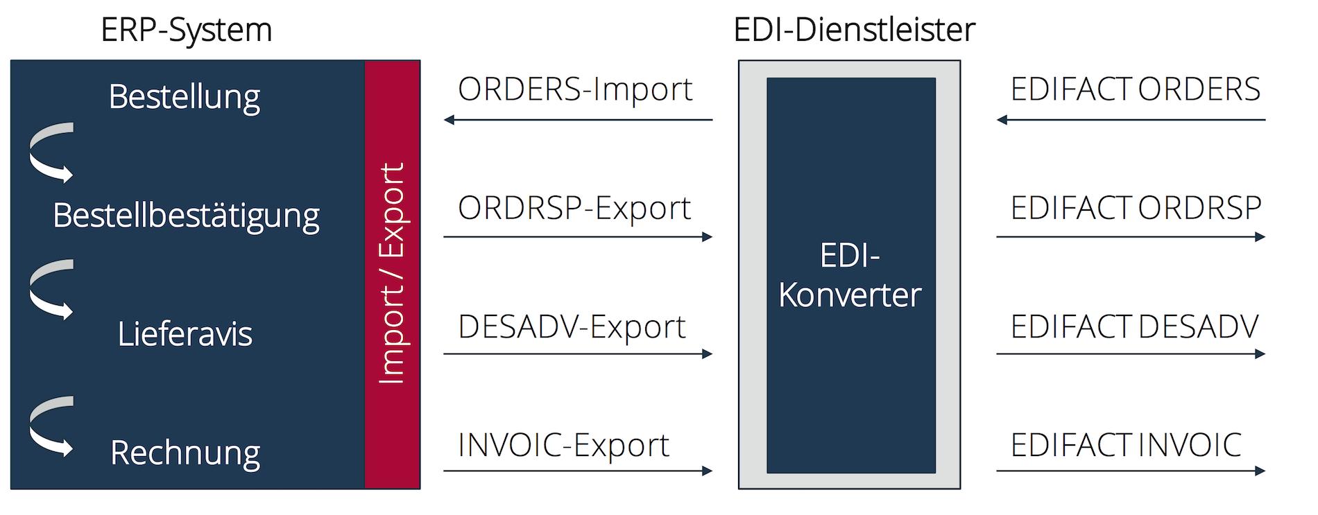 EDI-Prozesse in einem ERP-System