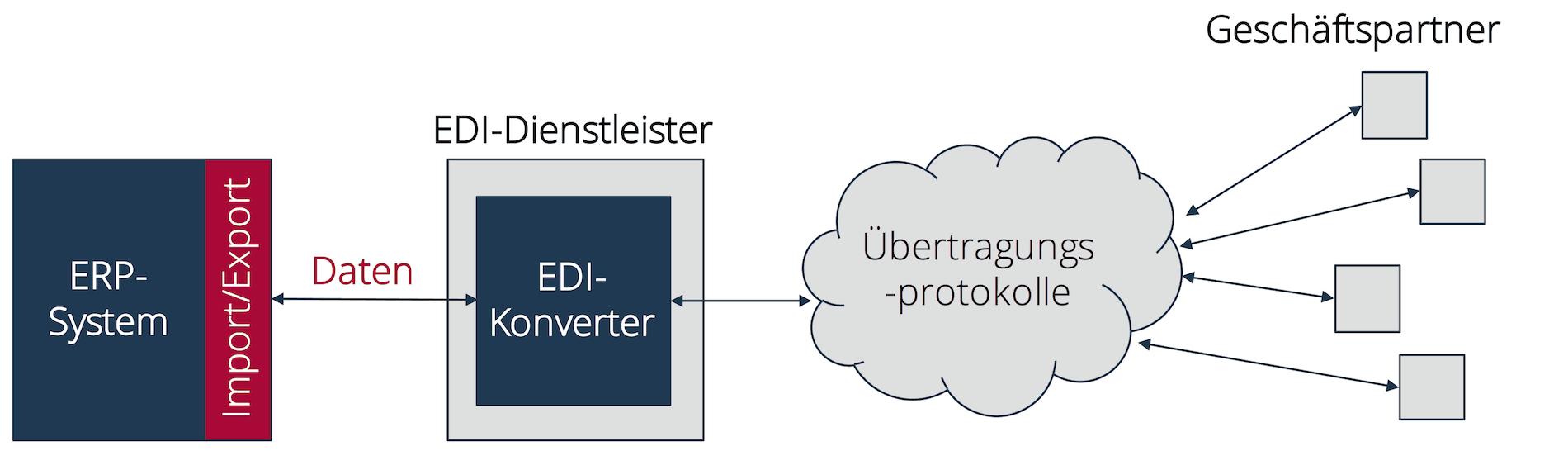 Exportinterface in einem ERP-System