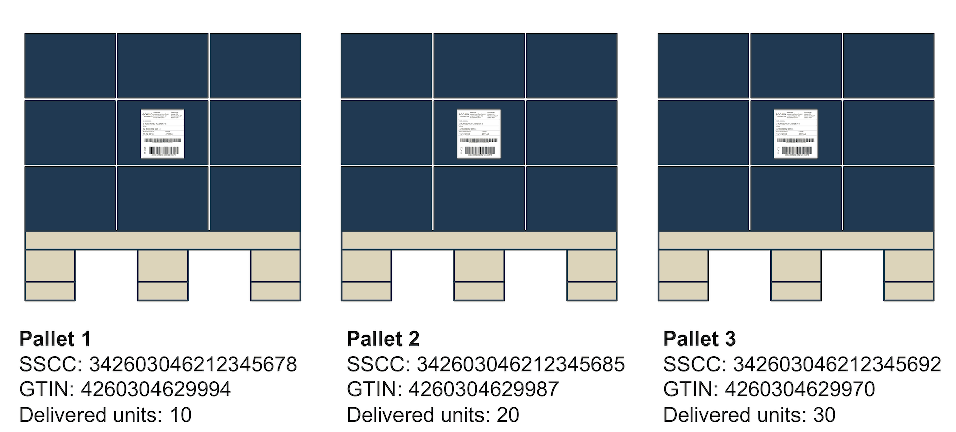 Example of three unmixed pallets
