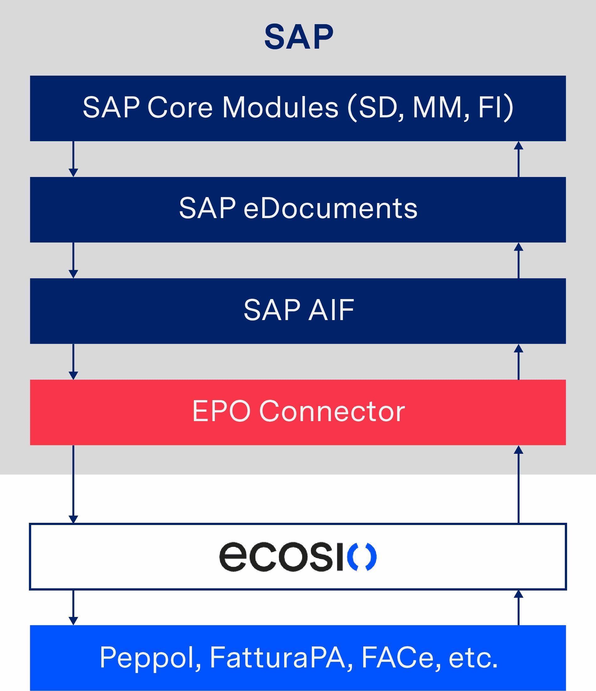 Conversion of an e-Invoice via AIF and shipping via a service provider